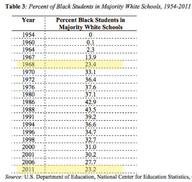 Graph: Percent Black Students in Majority White Schools 1954-2011
