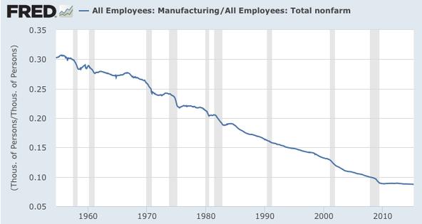 Manufacturing decline
