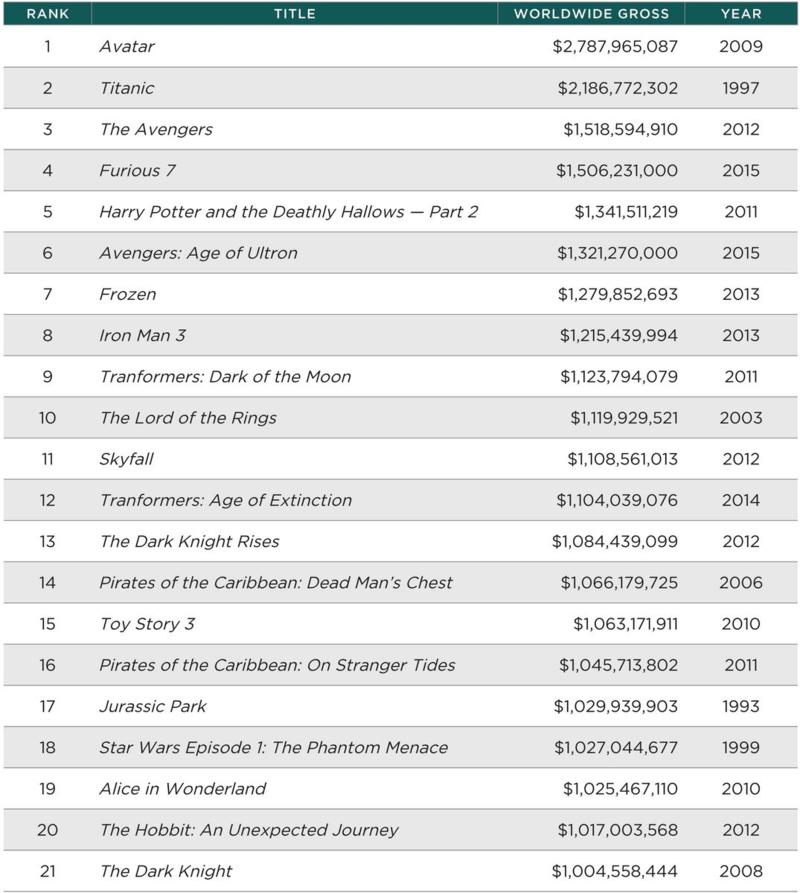 21 Highest Grossing Films